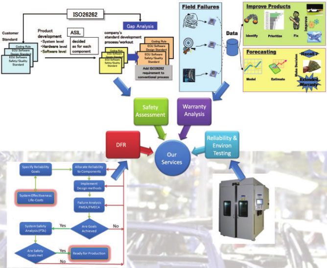 Automobile - BE Analytic