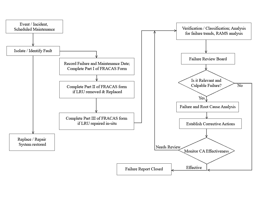 Flow Chart - BE Analytic